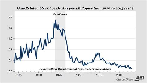 the quot war on cops quot is a myth boing boing
