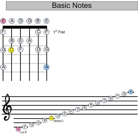 guitar basic tutorial guitar notes note reading on a guitar guitar music