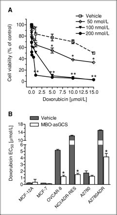 suppression of glucosylceramide synthase restores p53