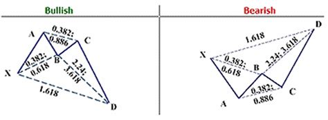 crab pattern trading harmonic pattern
