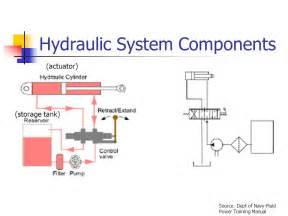 Hydraulic Brake System Seminar Ppt Engr 8 4 Lesson 2 Hydraulic And Pneumatic Systems Ppt