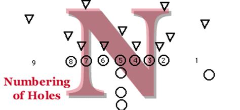 football holes diagram husker playcalling