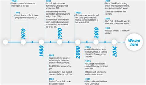 Tesla Timeline Australian Tesla Pioneers To Develop Electric Race Cars