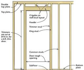 how to frame a door opening frame a door rough opening fine homebuilding