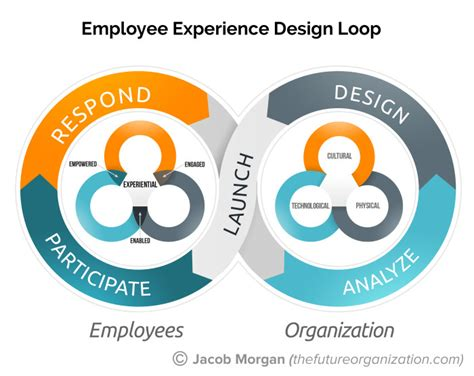 Mba No Experience Can T Find Work by How To Balance Employee Freedom With Organizational
