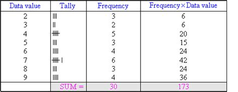 how do you a frequency table frequency tables and the