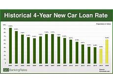 Car Loan Rates New TV Ads