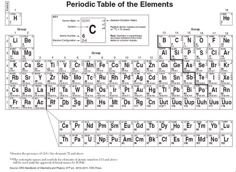 nc chemistry reference table nc chemistry reference table brokeasshome