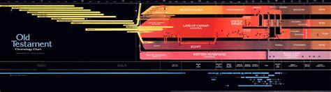 book of mormon made easier chronological map gospel study books testament chronology chart ensign sept 1980 ensign