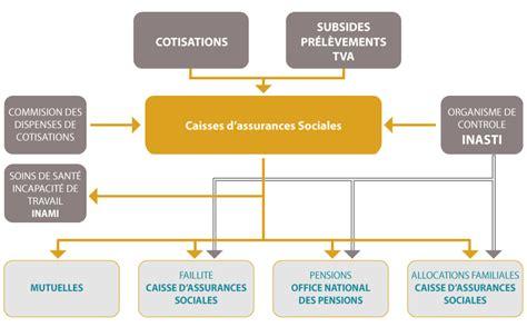 un outil de protection sociale la s 233 curit 233 sociale