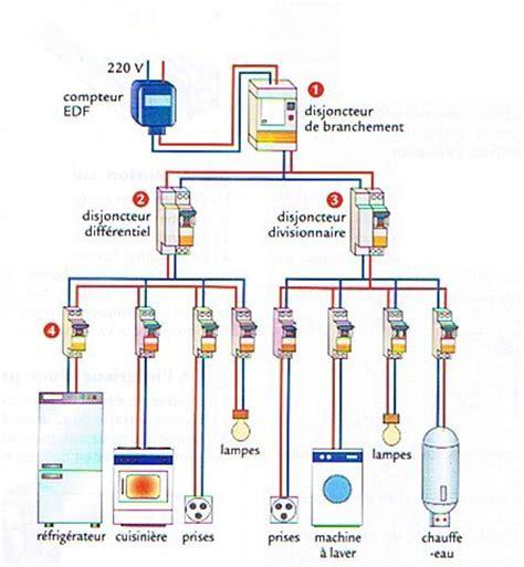 l electricit 233 c est pas sorcier dijoncteur differentiel