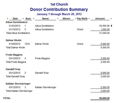 donation report template lesson 39 how to create a year end donor summary
