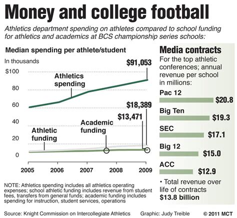 csueb athletes should be paid the pioneer
