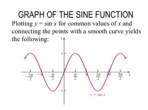 section 4 5 graphs of sine and cosine functions lecture 15 section 5 4 graph of sin cos