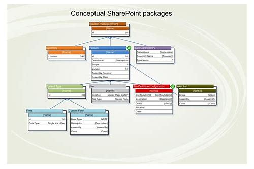 telecharger wsp sharepoint 2010
