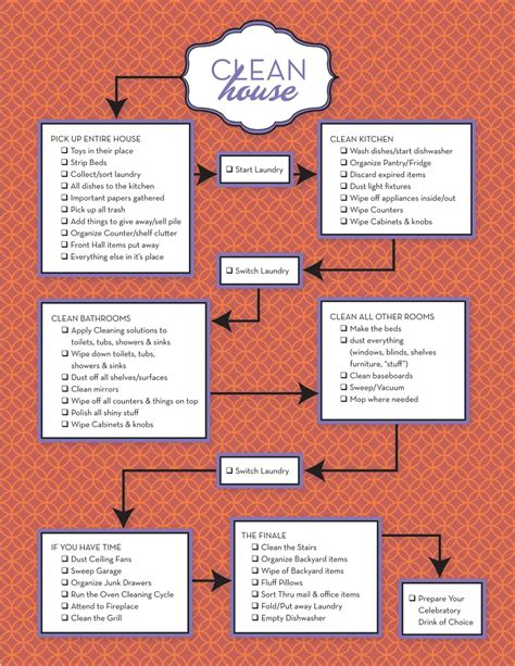 clean house flow chart www ohmz net