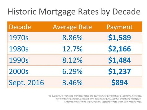 today s home interest rates mortgage rates by decade compared to today infographic