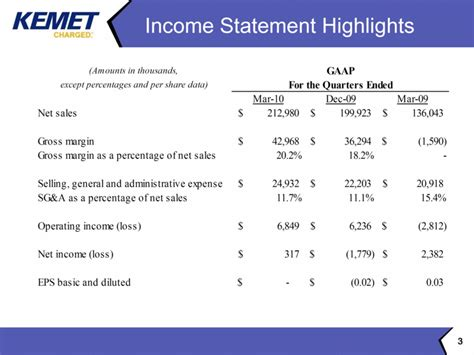 Gaap Vs Ifrs Research Paper by Ajojin Hair Style 2011 Ifrs Income Statement Format