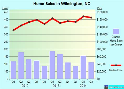 wilmington carolina nc 28403 profile population