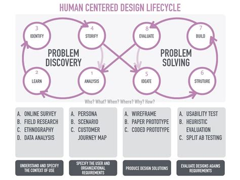 Human Centered Design Mba Program by Think Human Centricity Medium