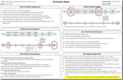 Software Problem Report Template Construx Error Page