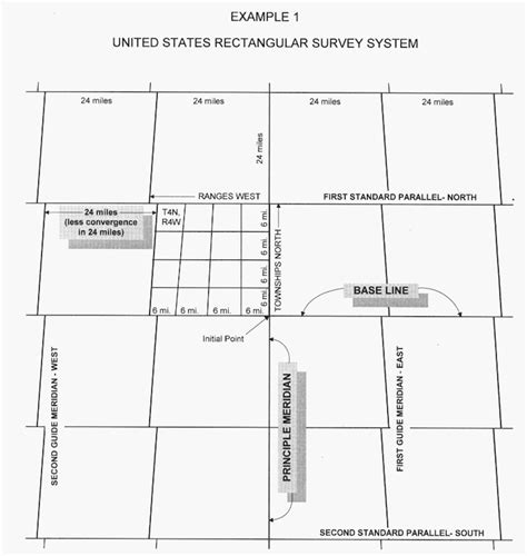 sections of government rectangular survey system