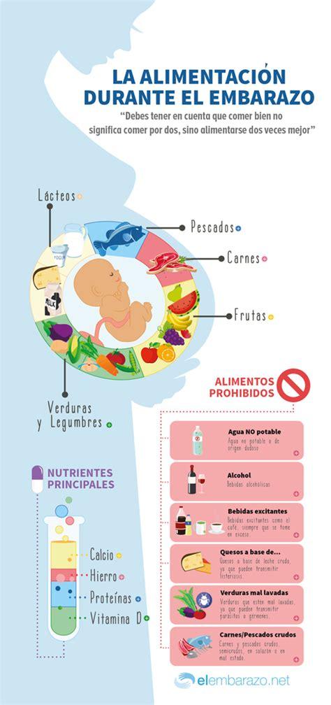 infografia consejos de alimentacion en el embarazo blog