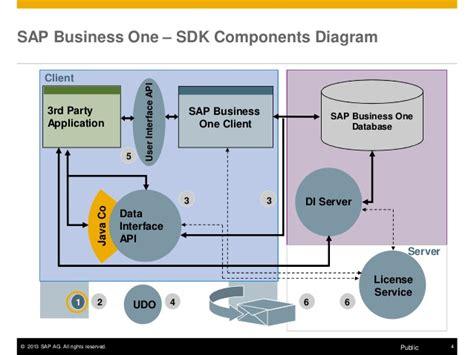 tutorial sdk sap business one sap hana architecture diagram sap fi architecture diagram