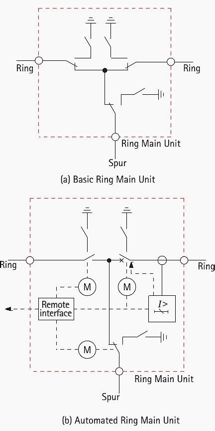 ring main unit rmu single  diagram electrical