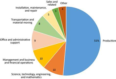 bureau of labor statistics careers got skills think manufacturing career outlook u s