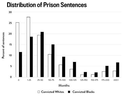 gender discrimination in the us death penalty system racial disparities in the criminal justice system eight