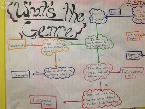genre mini anchor charts genre anchor charts anchor 97 best anchor charts images on pinterest school