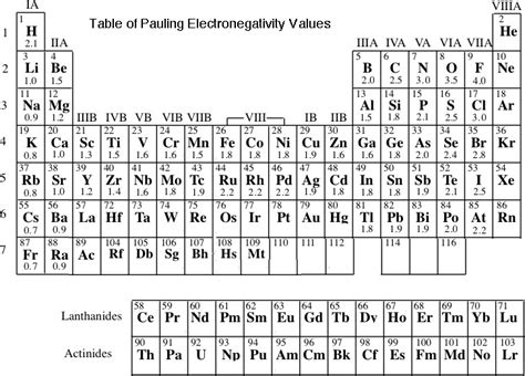 printable periodic table with electronegativity values to better understand this table answer the following