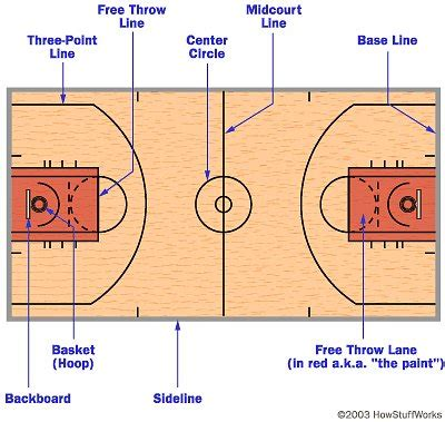 basketball court diagram labeled basketball court diagram