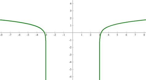 one sided limits worksheet limit of the logarithmic function