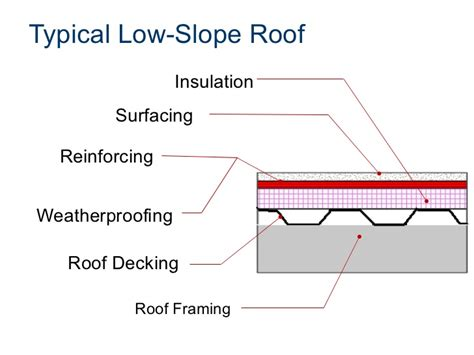 Roof Slope Commercial Roof Systems