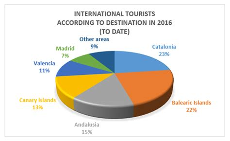 Spain Records Spain Set To Smash Tourism Records In Summer 2016