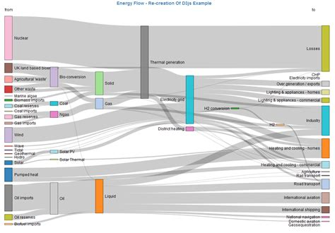 data flow chart exle how to draw a sankey diagram infocaptor dashboard