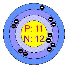 Sodium Number Of Protons Cac07science A Bohr Model Drawing Of Your Atom