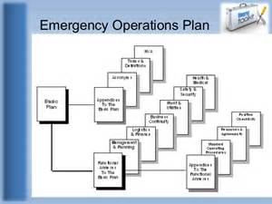 Disaster Response Plan Template by Ready Gov Earthquake Disaster Plan Hospital