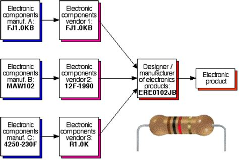 resistor types and manufacturing resistor manufacturing material 28 images app note technical guide to surface mount