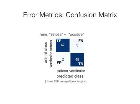 pattern classification error error metrics confusion matrix tp