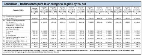 cuarta categoria ganancias 2016 tablas de deducciones 2016 ingresos mensuales