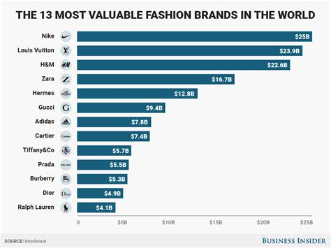 the world s top 13 fashion brands are worth 175 billion combined business insider
