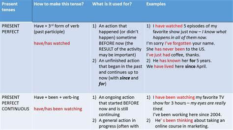 Tenses Review present tenses review verb tenses in made easy