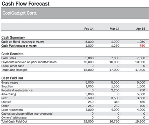 simple flow forecast template how to manage flow more efficiently