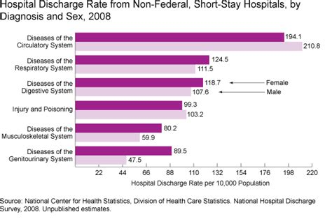 section 5 hospital discharge hospitalization and home health care women s health usa 2011