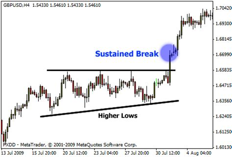 triangle pattern in uptrend forex tutorial