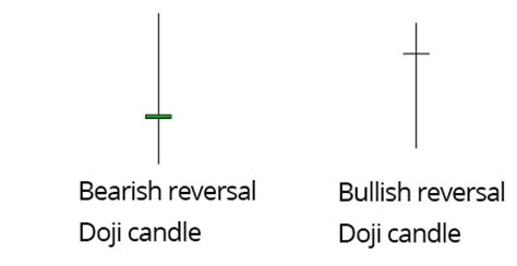 doji candlestick pattern types pdf how to read candlestick chart introduction to patterns