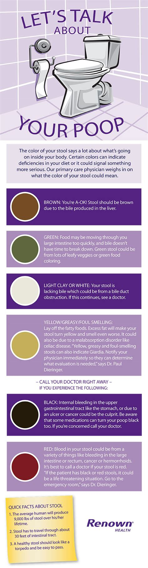 What Does It When Your Stool Is Bright Green by The Scoop On Your Bestmedicine By Renown Health